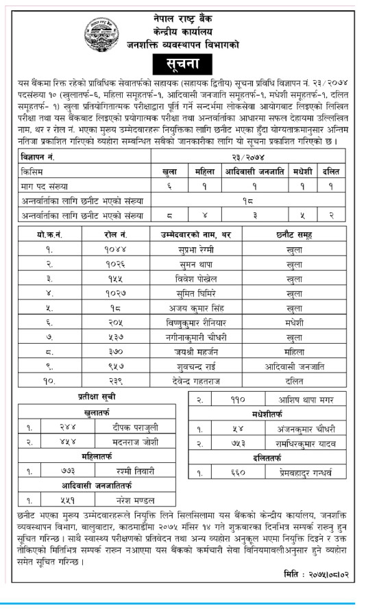 Nepal Rastra Bank Final Appointment Result of Technical Assistant