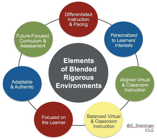 A Principals Reflections Blended Instruction Vs Blended Learning