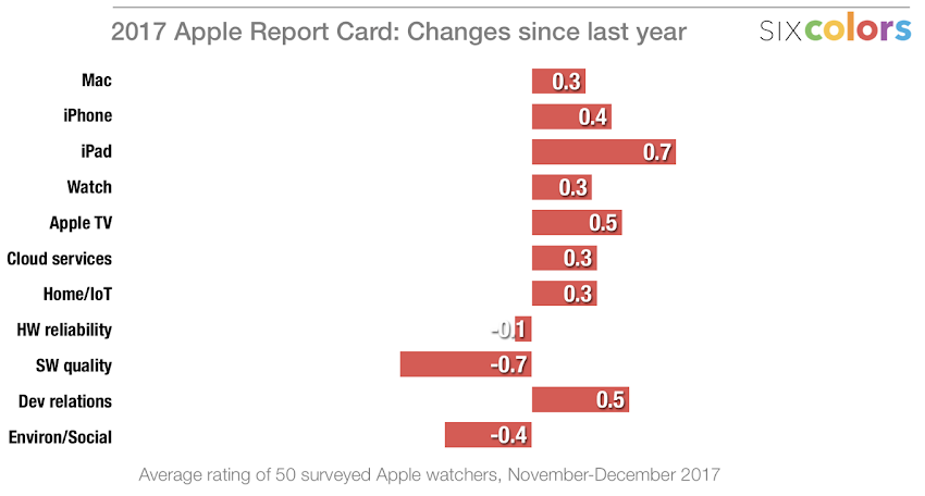 2017 Apple Report Card: Changes since last year