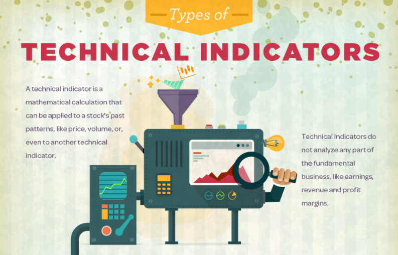 Technical Indicator буюу Техник индикатор гэж юу вэ?