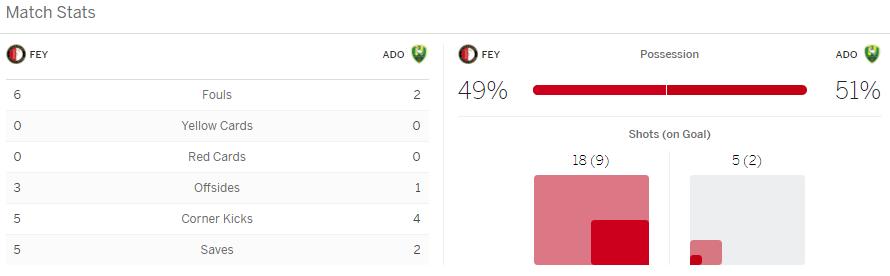 แทงบอลออนไลน์ ไฮไลท์ เหตุการณ์การแข่งขัน เฟยานูร์ด vs เด้น ฮาก