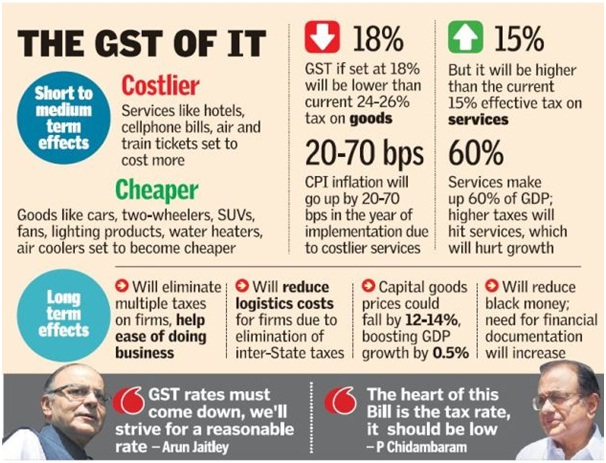 Goods and Services Tax (GST) Bill 2016 - Frequently Asked Questions