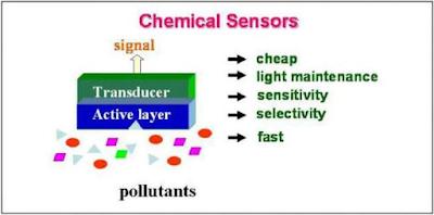 sensor kimia