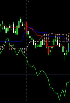 Kumo break advanced strong put signal