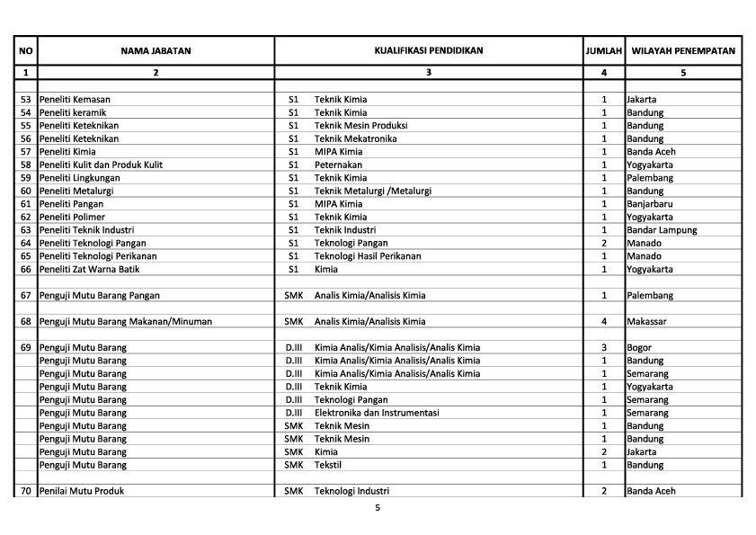 Pendaftaran Cpns Surabaya Tahun 2013 2014 Lowongan Pln Kalselteng Tahun 2013 Pusatinfocpns Cpns 2013 Kemenperin 340 Formasi Lowongan Kerja Cpns Dan Bumn