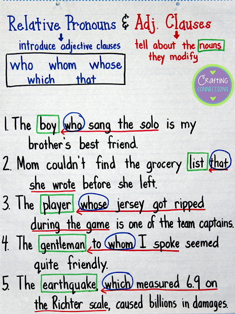 Teach your students about relative pronouns and adjective clauses with this anchor chart.