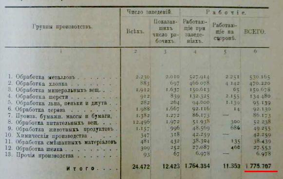 рабочие в промышленности, Царская Россия