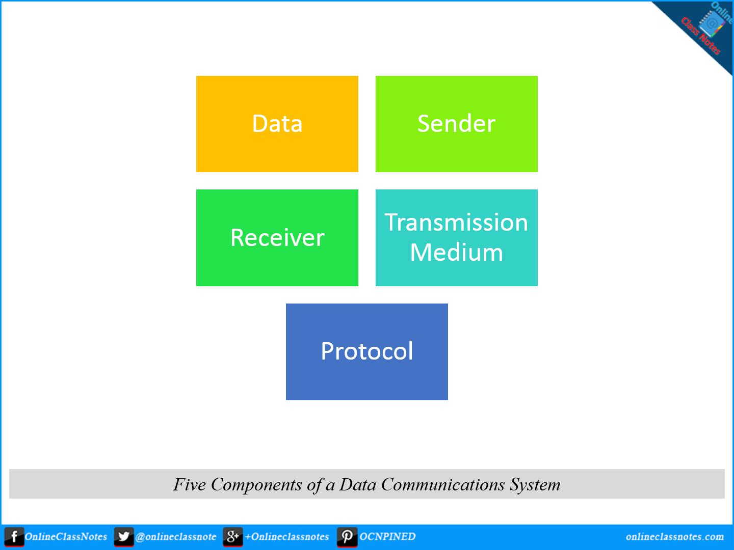 5 Components of a Data Communication Network