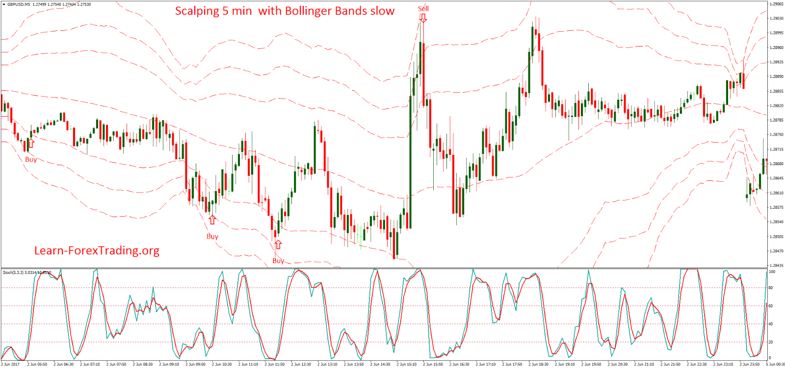 Forex bollinger bands 5 minute chart