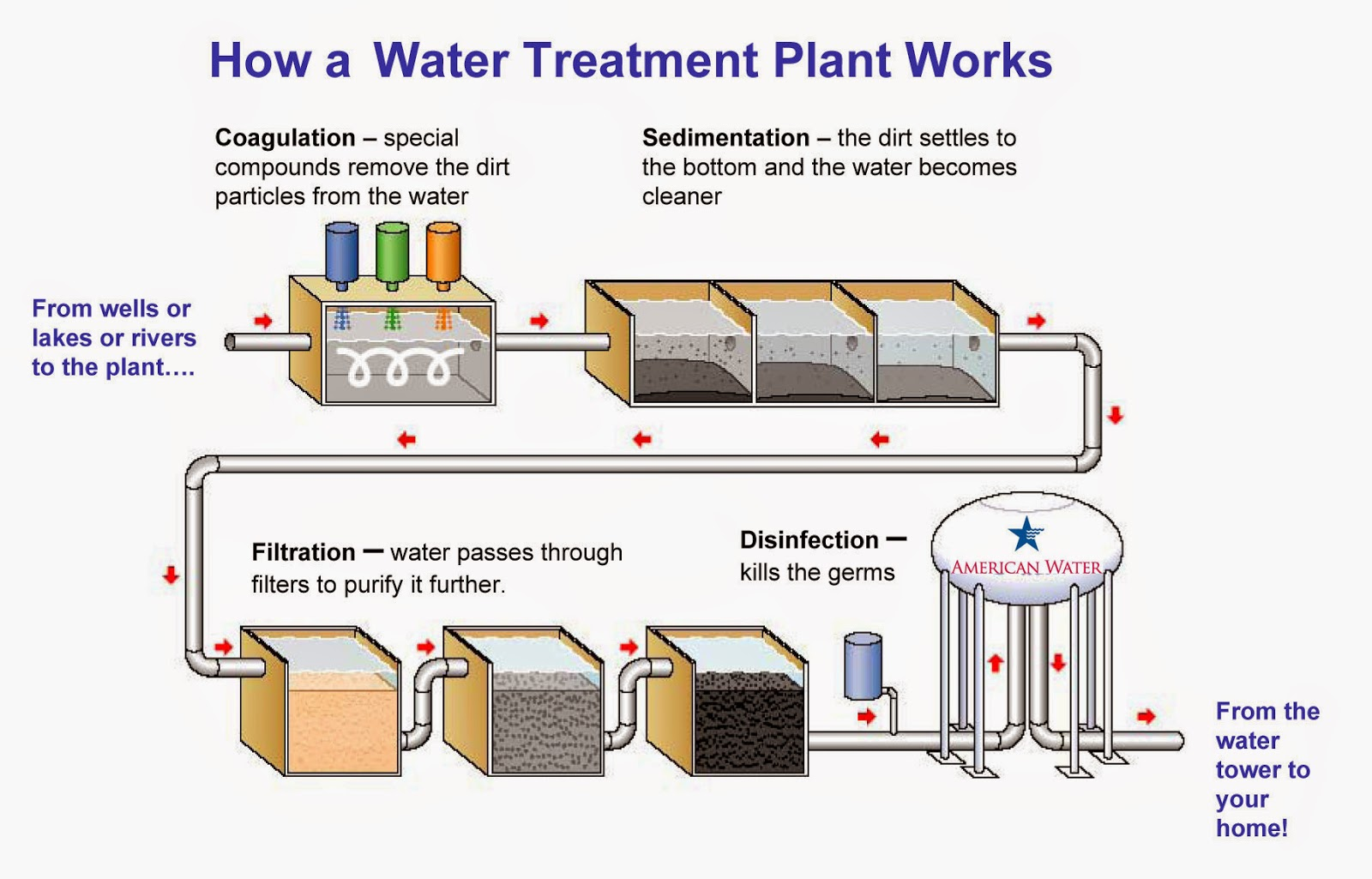 Mybasicconcepts Why We Need Boiler Water Treatment For