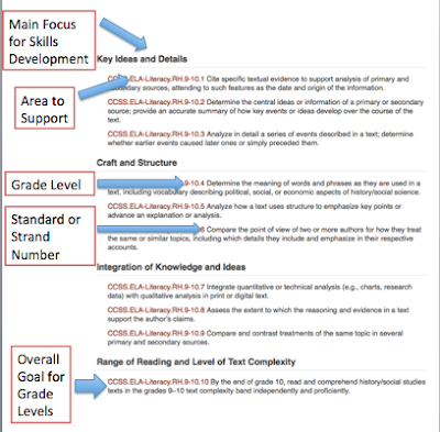 A series on how to teach the Common Core Standards in the Secondary Social Studies classroom starting with how to read common core.