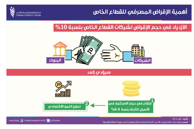 العوامل المؤثرة علي الإقراض في البنوك التجارية
