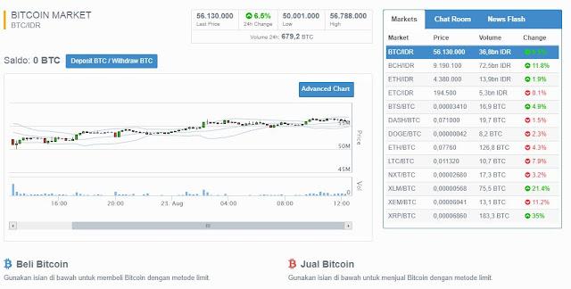 Harga Bitcoin Turun? Berikut 7 Penyebab Harga Bitcoin Turun