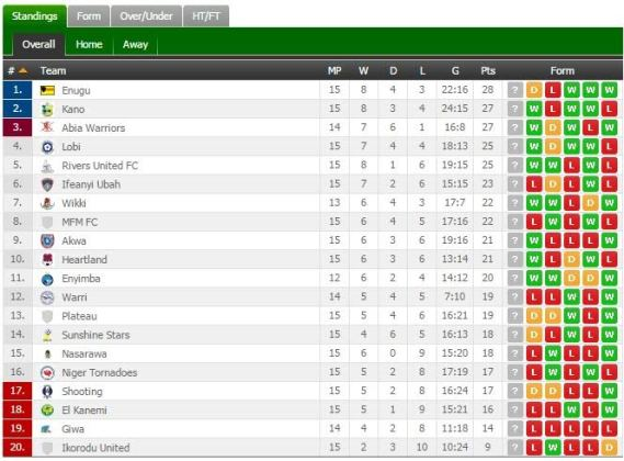 The nigeria professional football league table as at today for Football league tables