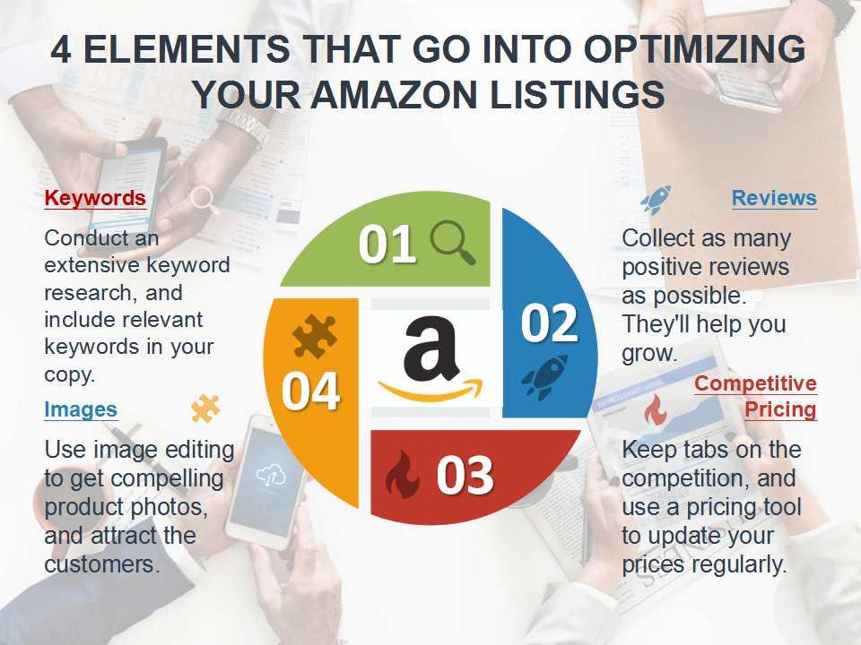 amazon listing optimization service reviews
