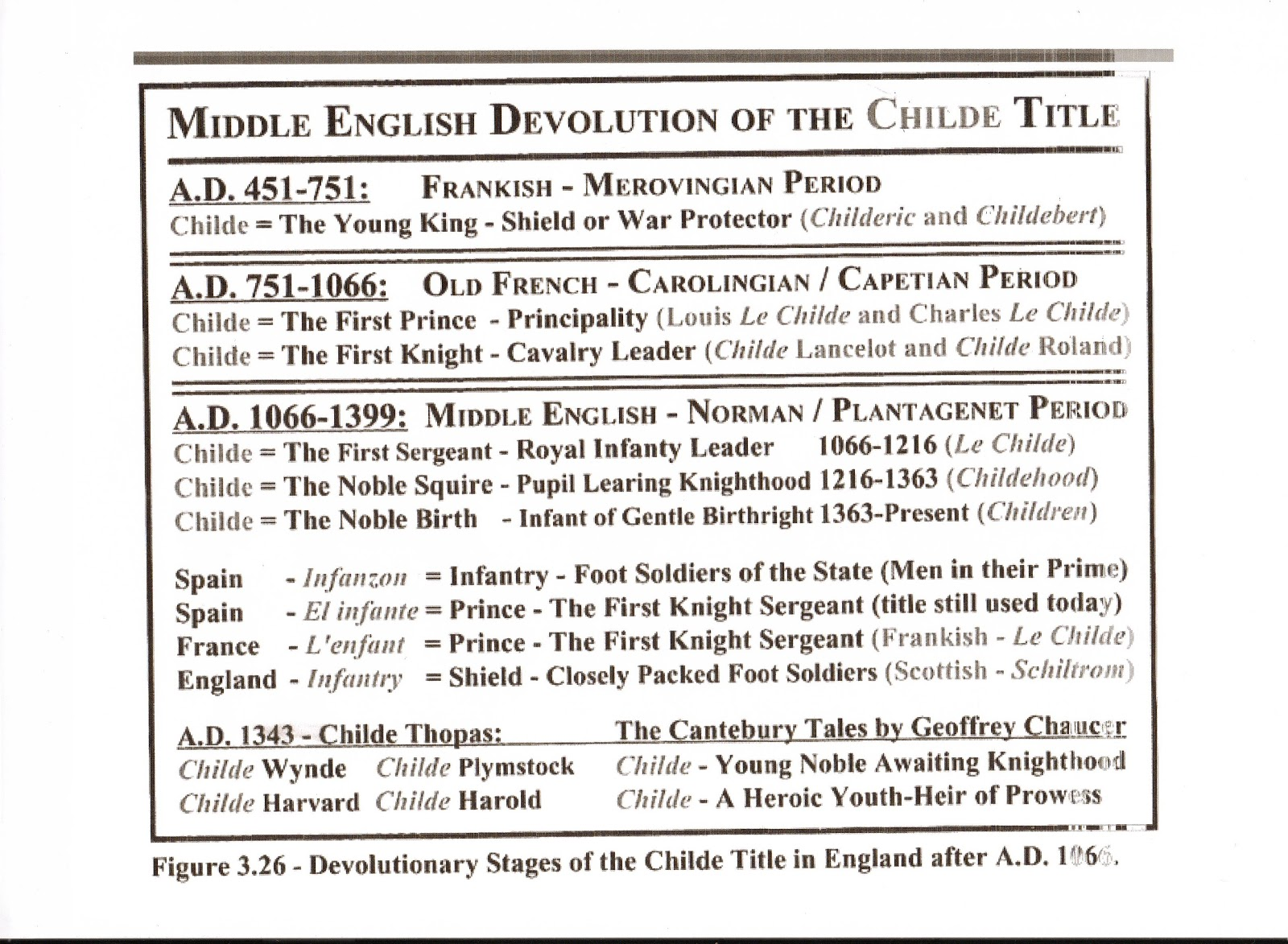 stagge parker histories childe of england 1066 1609 devolutionary stages of the childe title in england