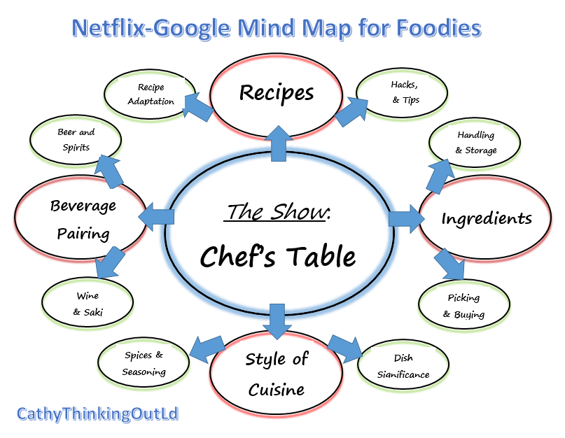 google mind map