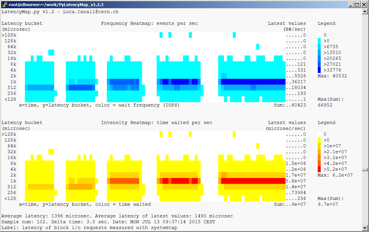 Heat Map Visualization of I/O Latency with SystemTap and