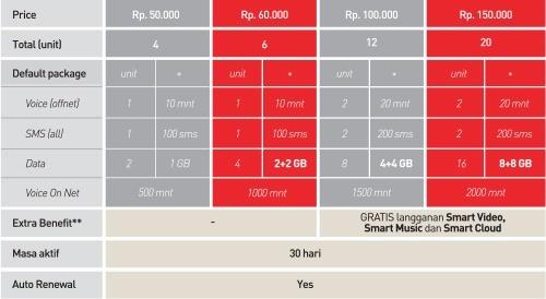 Smartfren 4G LTE Advanced Goforit