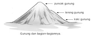 Bagian-Bagian Gunung