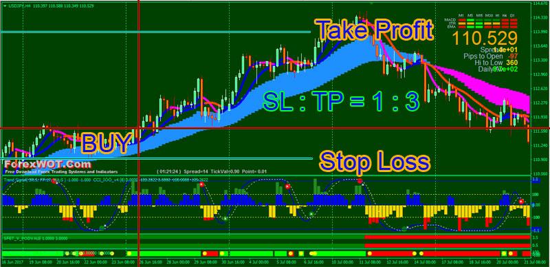 Forex signal take profit