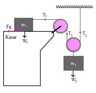 Download Materi Fisika tentang Dinamika Gerak, Energi Usaha daya, Kinematika gerak, Newton dan tekanan serta Rumus Kecepatan