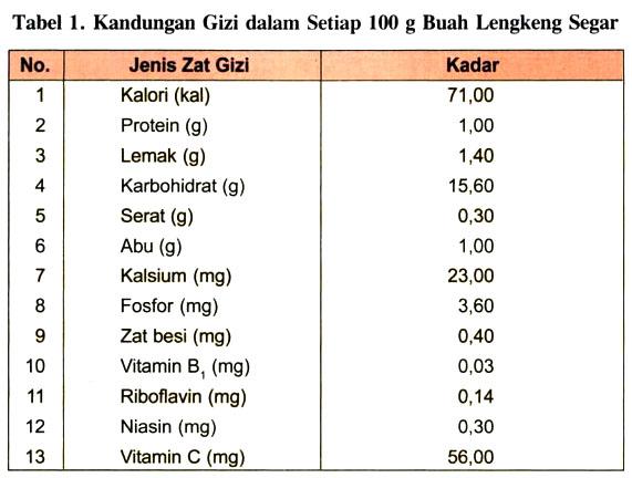 Kandungan Gizi dalam Setiap 100 g Buah Lengkeng Segar