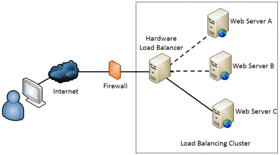 Security Plus: Get Certified Get Ahead: Load Balancing and ...
