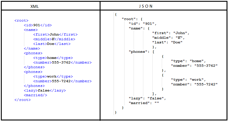how to make a json with order
