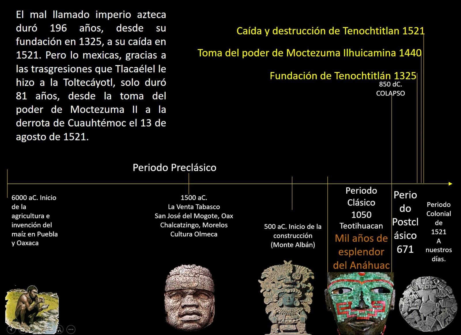 71. Los tres periodos del Anáhuac. Toltecápsulas