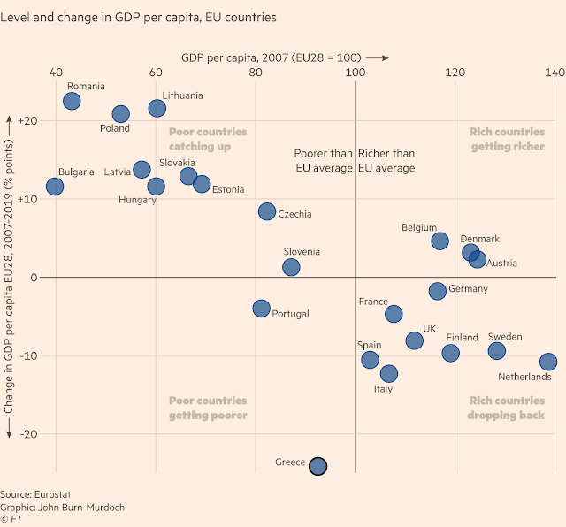 germany change GDP per capita 2007-2019