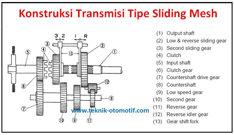 transmisi manual tipe sliding mesh teknik otomotif com rh teknik otomotif com Komponen Transmisi Komponen Transmisi