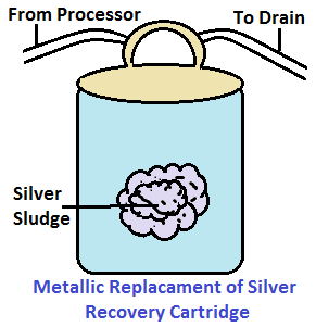 Helpful Post: Silver Recovery and Silver Extraction