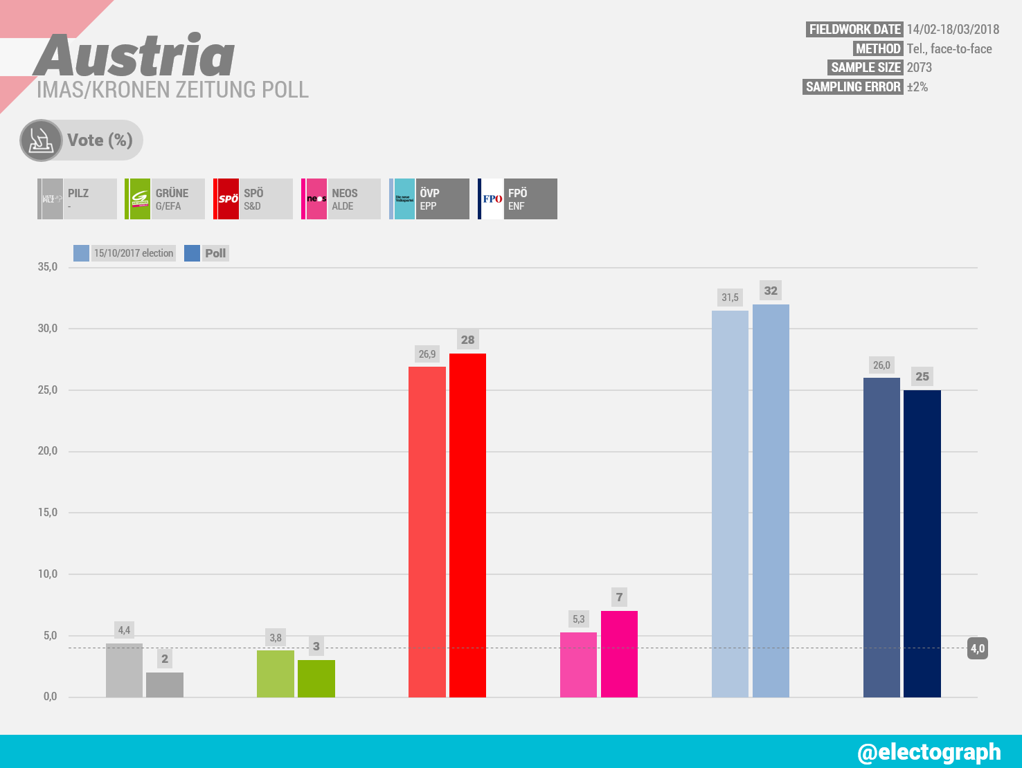 AUSTRIA IMAS poll chart for Kronen Zeitung, March 2018