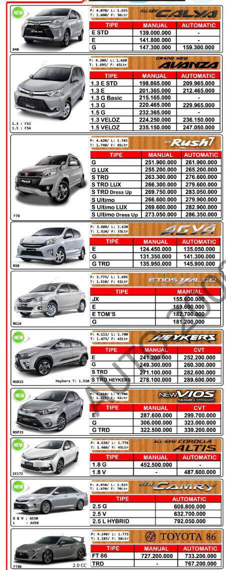 Harga Toyota Medan 2017