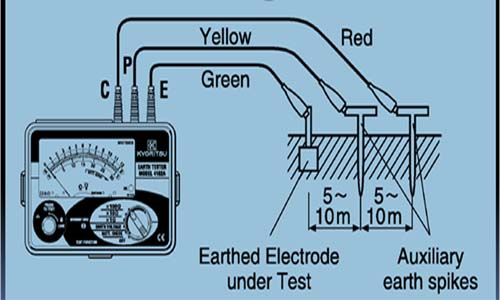 cara mengukur tahanan grounding,pentanahan,pembumian dengan earth tester atau grounding tester