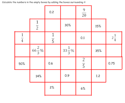 Starting Points: Fractions, Decimals and Percentages