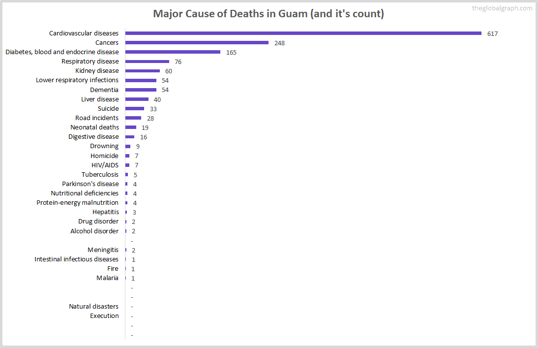 Major Cause of Deaths in Guam (and it's count)