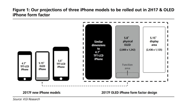 Apple's next generation iPhone 8 will feature a 5.8-inch screen but only 5.15-inches of that will be main screen while the remaining space is reserved for a Function area (Virtual Buttons).