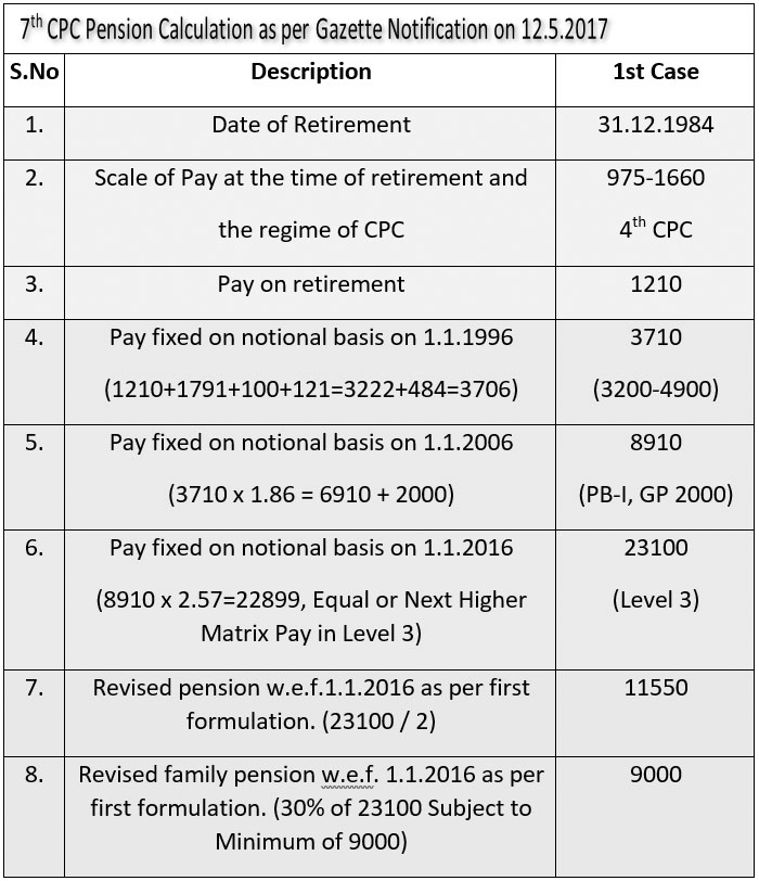 7th CPC Pension Calculation