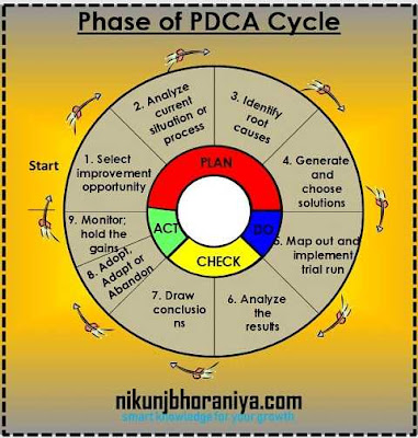 Phase of PDCA Cycle