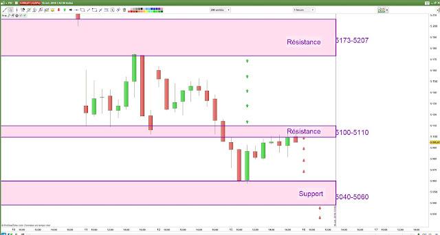 Matrice de trading Mardi [16/10/18]