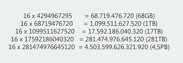 Berukuran 42KB, Jika Diekstrak File ini Akan Menjadi 4500 Terabytes