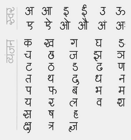 Gyan on web : Hindi alphabet - Hindi Varnamala