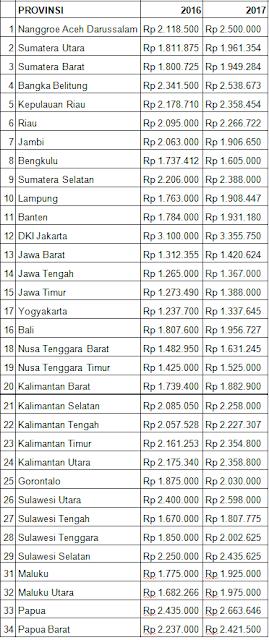 kerja daftar upah minimum di 34 provinsi tahun 2017 rh robertusbone blogspot com daftar provinsi di indonesia 2017 pdf daftar provinsi termiskin di indonesia 2017