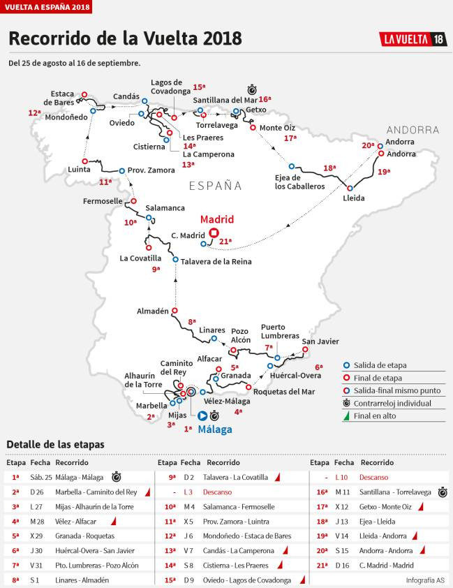 Vuelta a España en Galicia, Luintra, Mondoñedo, Estaca de Bares