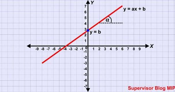 10 contoh soal dan jawaban tentang fungsi linear pembahasan: Contoh Soal Fungsi Linear Dan Grafiknya – Berbagai Contoh
