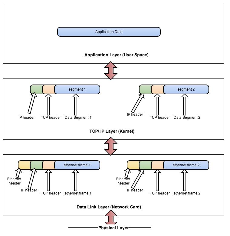 TCP Segmentation Offloading | TechTalks