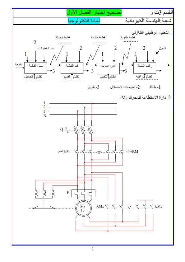 هندسة الطرائق