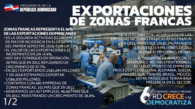 Gobierno de República Dominicano reporta que somos líderes de exportación en America Latina